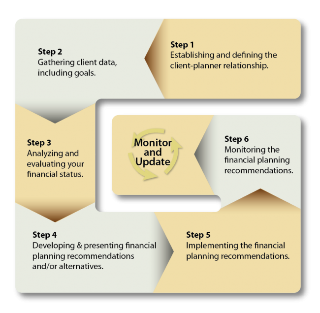 Financial Planning Is A Process, Not A Single Event. Please Click Here To  See The Guidepost Financial Planning Process.