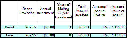 Sample investing table